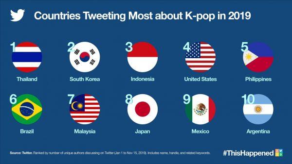 แบมแบม, แบคฮยอน, TOP10 Account K-POP ที่พูดถึงมากที่สุดทั่วโลก, EXO, GOT7, ไอดอลเกาหลี, Bambam, Baekhyun, NCT27, TXT, SEVENTEEN, BLACKPINK, BTS, EXO, MONSTA X