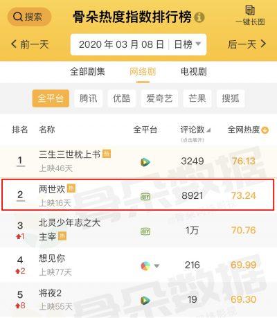อวี๋เหมิงหลง - Yu Menglong - 于朦胧 - Alan Yu- พระเอกซีรี่ย์จีน - พระเอกจีน- ซีรี่ย์จีน- ซีรี่ย์จีนปี 2020- ซีรี่ย์จีนโรแมนติกดราม่า -ซีรี่ย์จีนย้อนยุค- ซีรี่ย์จีนไตรมาสแรก 2020- ซีรี่ย์จีนครึ่งปีแรก 2020- ดาราจีน- ดาราชายจีน- นักแสดงจีน- นักแสดงชายจีน- ซุปตาร์จีน- คนดังจีน- บันเทิงจีน- ข่าวจีน- WeTV- WeTVth- The Love Lasts Two Minds- 两世欢- คู่ชิดสองปฏิปักษ์