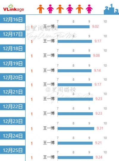 Legend of Fei - หวังอี้ป๋อ - จ้าวลี่อิ่ง - Wang Yibo - Zhao Liying - Zanilia Zhao - 王一博 - 赵丽颖- นางโจร- WeTVth