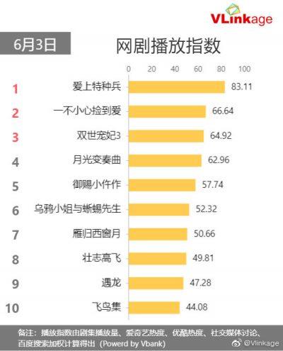 My Dear Guardian - ภารกิจลับ ภารกิจรัก - 爱上特种兵 - 亲爱的戎装 - หวงจิ่งอวี๋- Huang Jingyu - Johnny Huang - 黄景瑜 - หลี่ชิ่น - Li Qin - 李沁 - ซีรี่ย์จีน - ซีรี่ย์จีนใน iQiyi - ซีรี่ย์จีนซับไทยใน iQiyi - iQiyi - อ้ายฉีอี้